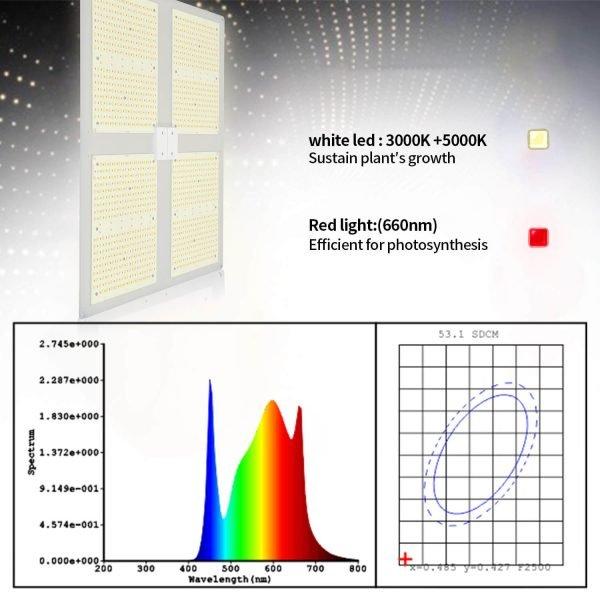 YOULUMI Quantum 450W LED Grow Light